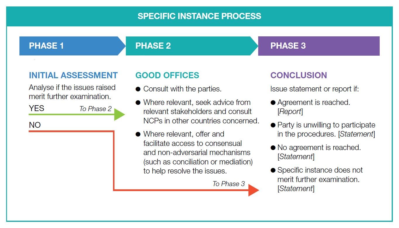 OECD SI Phases flowchart