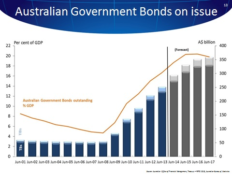 the overview of the australian bond Get updated data about australian bonds find information on government bonds yields and interest rates in australia.