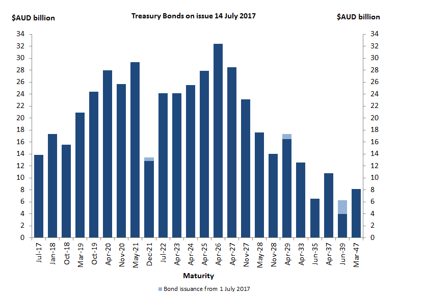 Treasury Bonds outstanding