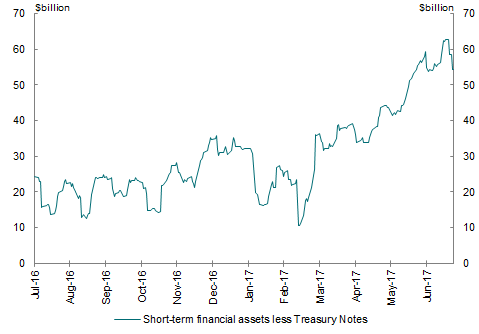 This chart shows the level of short-term financial assets held by the AOFM less Treasury Notes on issue throughout the 2016-17 financial year. It shows the within-year funding requirements during the year, with peak to trough fluctuations of around $50 billion.