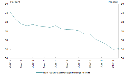 This chart shows the quarterly non-resident percentage holdings of Australian Government Securities from June 2012 to June 2017. Non-resident holdings had fallen slightly over that period, with a low of 55 per cent in December 2016 and a high of 76 per cent in June 2012.
