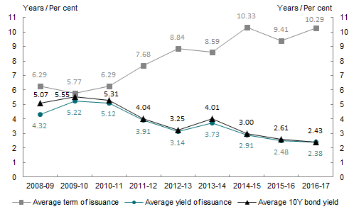 Chart 7: Treasury Bond issuance — average yield, term to maturity and 10 year bond yield