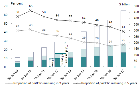 Chart 9: Treasury Bond maturity profile