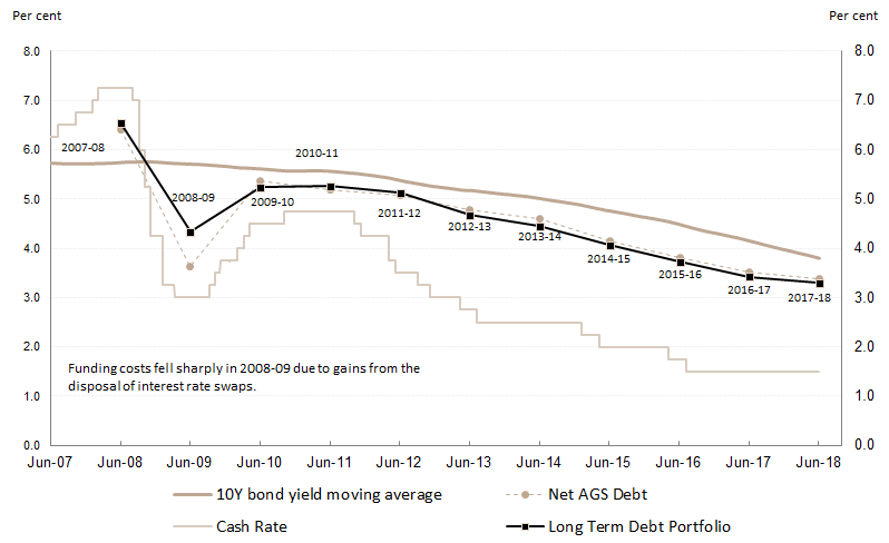 This is a line chart  that shows the realised funding cost profile (expressed in percentage terms) of the net AGS debt portfolio and the Long term Debt Portfolio by financial year since 2007-08. These are compared with two generic  interest rate measures for reference, that is, the overnight cash rate and a moving average of the 10 year government bond yield.  Lower interest rates in the period since the GFC have been driving down debt funding costs. The chart shows that funding costs have fallen faster than the moving average of the 10 year government bond yield but not nearly as fast as changes in the cash rate. Funding costs have fallen from over 6 per cent in 2007-08 to less than 4 per cent in 2015-16 and have continued to decline the past two years.