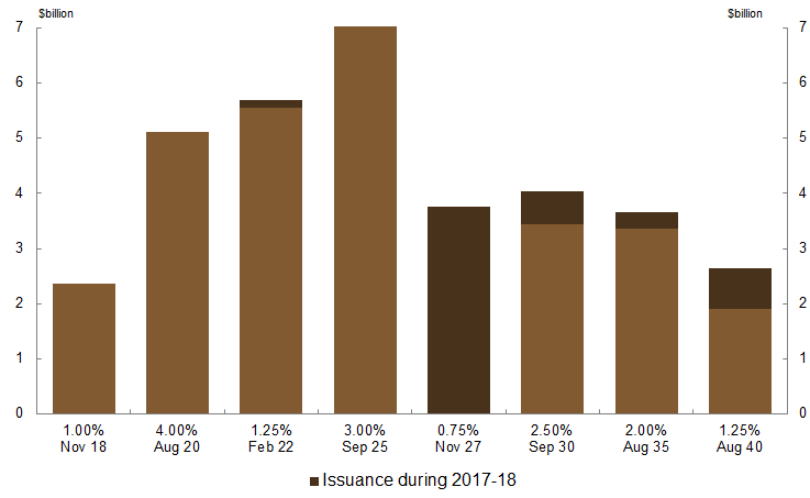 This chart shows the face value of Treasury Indexed bonds outstanding as at 30 June 2018 as well as issuance for the 2017-18 financial year, for each indexed bond line.  As at 30 June 2018 the September 2025 indexed bond line had the highest face value of stock outstanding ($7.2 billion), the November 2018 indexed bond line had the lowest ($2.4 billion).  The indexed bond line issued into the most in 2017-18 was the November 2027 bond line.