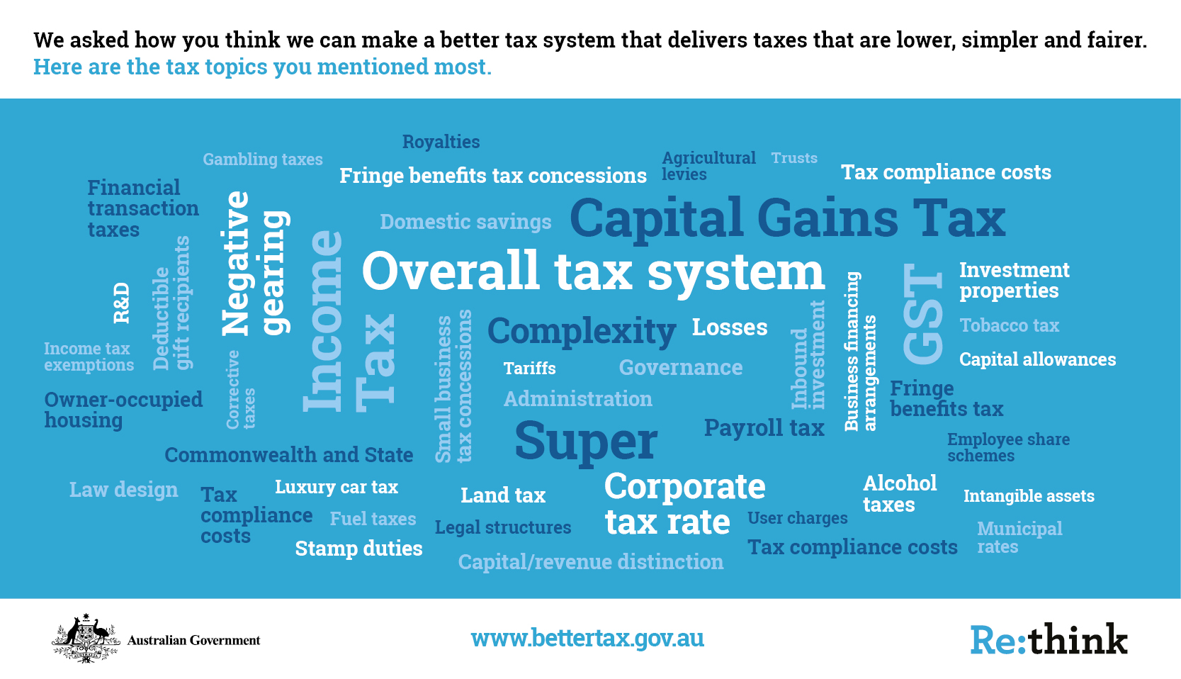 Which tax topics were mentioned the most?