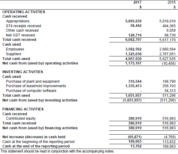 Cash Flow Statement for the period ended 30 June 2017