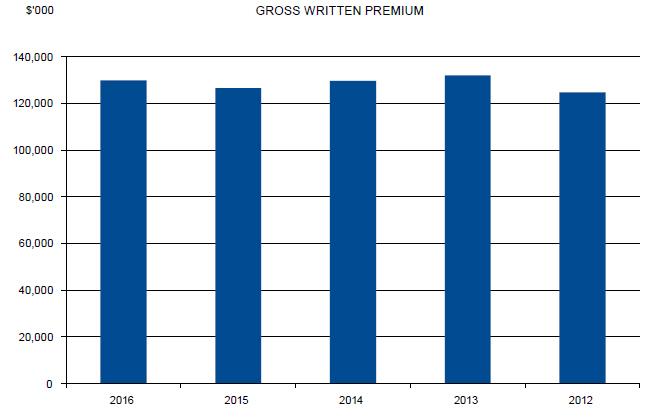 Column graph showing the ARPC gross written premium from 2012 to 2016. The premium has stayed between $120 million and $135 million across this period. In 2016 it was at around $130 million in 2016.