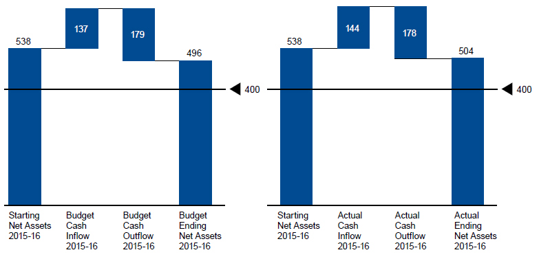Diagram comparing the Budget and Actual Net Assets for 2015/16. From starting net assets of $538 million, the budget anticipated a cash inflow of $137 million, an outflow of $179 million, and ending net assets of $496. The actual cash inflow was $144 million, the outflow was $178 million, and the ending net assets were $504 million.