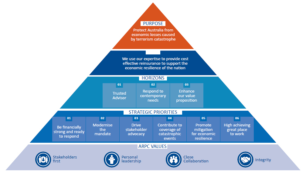 Pyramid graph showing the ARPC Strategic Plan from 2016-20. Our purpose is to protect Australia from economic losses caused by terrorism catastrophe. We use our expertise to provide cost effective reinsurance to support the economic resilience of the nation. Our horizons are to be a trusted advisor, to respond to contemporary needs, and to enhance our value proposition. Our strategic priorities are to be financially strong and ready to respond, to modernise the mandate, to drive stakeholder advocacy, to contribute to coverage of catastrophic events, to promote mitigation for economic resilience, and to be a high achieving great place to work. ARPC values are putting stakeholders first, personal leadership, close collaboration, and integrity.